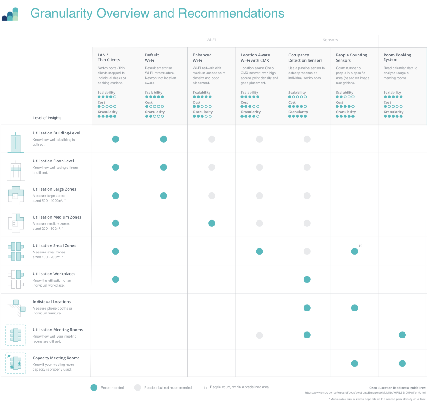 Locatee Granularity table for overview and recommendations