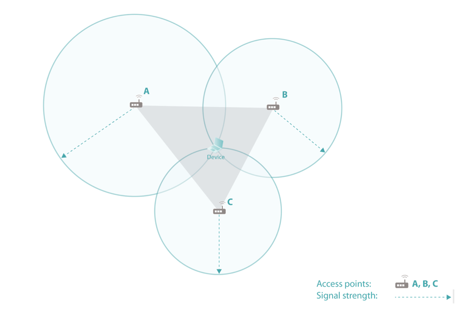 Three overlapping circles which represent WiFi coverage